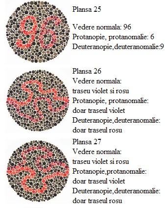 Daltonism și vedere normală